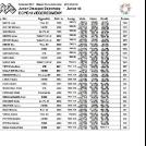 Három versenyzőnk indult a junior OB-n és az U19-es válogatón